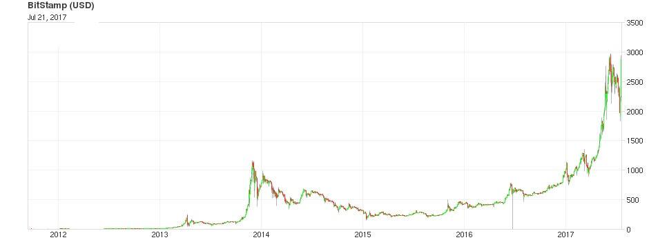 Колебания курса биткоина по отношению к доллару